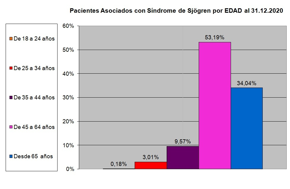 Pacientes con síndrome de sjogren según su edad