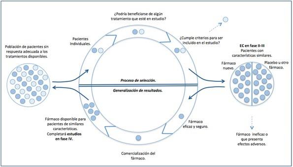 Gráfica con datos de la enfermedad autoinmune síndrome de Sjögren